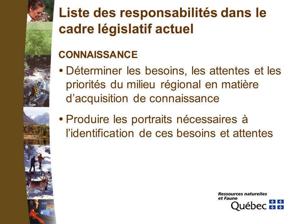 9 Liste des responsabilités dans le cadre législatif actuel CONNAISSANCE Déterminer les besoins, les attentes et les priorités du milieu régional en matière dacquisition de connaissance Produire les portraits nécessaires à lidentification de ces besoins et attentes