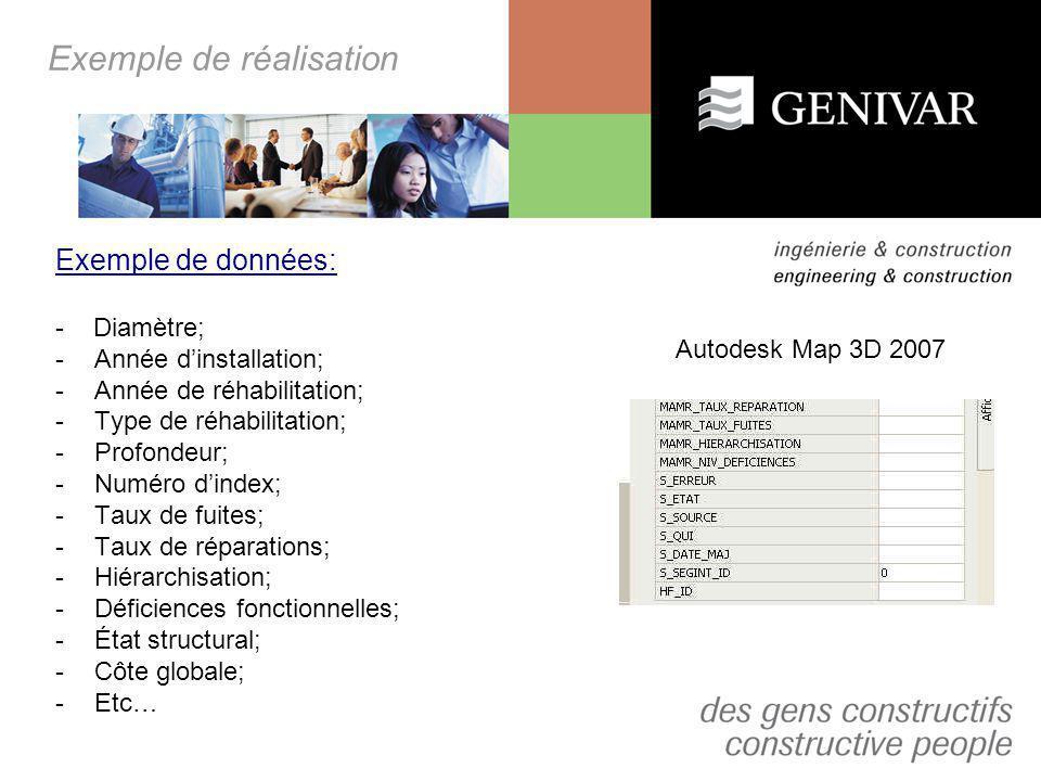 Exemple de réalisation Exemple de données: - Diamètre; -Année dinstallation; -Année de réhabilitation; -Type de réhabilitation; -Profondeur; -Numéro d