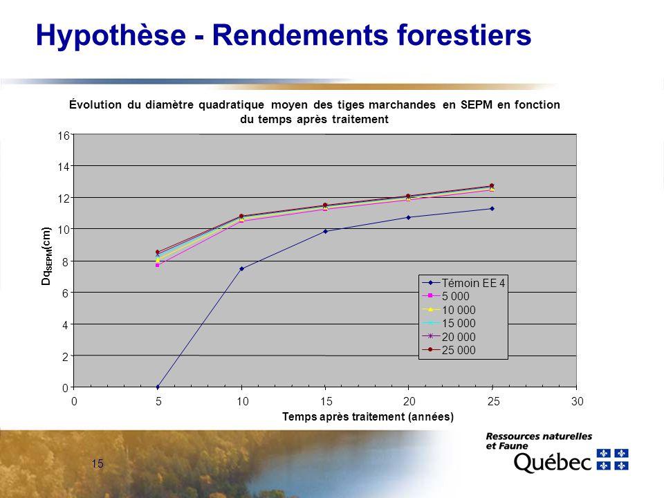 15 Hypothèse - Rendements forestiers Évolution du diamètre quadratique moyen des tiges marchandes en SEPM en fonction du temps après traitement