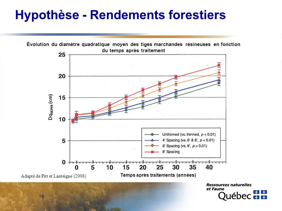 16 Hypothèse - Rendements forestiers Adapté de Pitt et Lanteigne (2008) Dq SEPM (cm) Temps après traitements (années) Évolution du diamètre quadratique moyen des tiges marchandes résineuses en fonction du temps après traitement