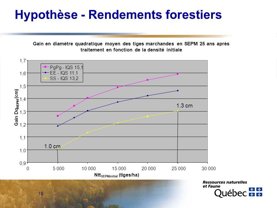 18 0,9 1,0 1,1 1,2 1,3 1,4 1,5 1,6 1,7 05 00010 00015 00020 00025 00030 000 Ntt SEPMinitial (tiges/ha) Gain Dq SEPM (cm) PgPg - IQS 15,1 EE - IQS 11,1 SS - IQS 13,2 Hypothèse - Rendements forestiers 1.0 cm 1.3 cm Gain en diamètre quadratique moyen des tiges marchandes en SEPM 25 ans après traitement en fonction de la densité initiale