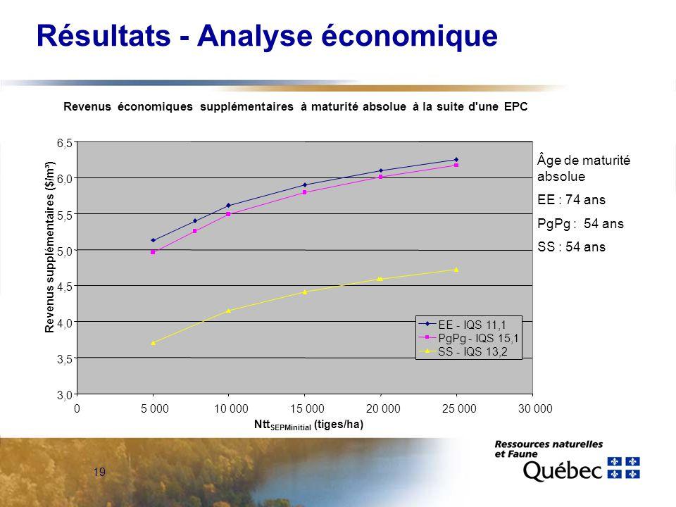 19 Résultats - Analyse économique Revenus économiques supplémentaires à maturité absolue à la suite d une EPC Âge de maturité absolue EE : 74 ans PgPg : 54 ans SS : 54 ans 3,0 3,5 4,0 4,5 5,0 5,5 6,0 6,5 05 00010 00015 00020 00025 00030 000 Ntt SEPMinitial (tiges/ha) Revenus supplémentaires ($/m³) EE - IQS 11,1 PgPg - IQS 15,1 SS - IQS 13,2