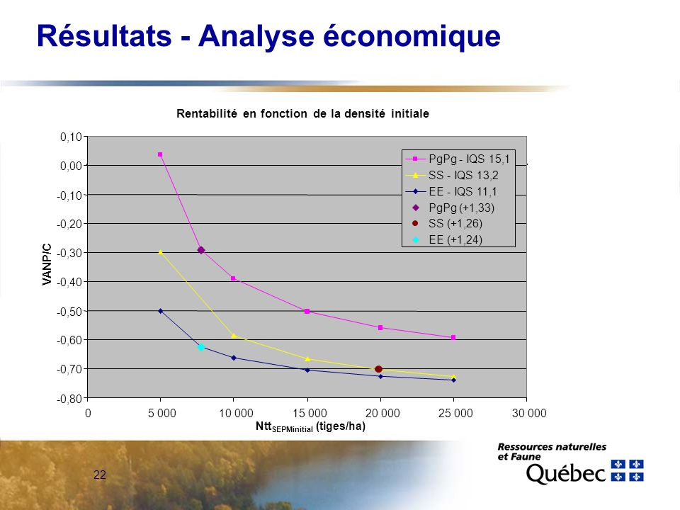22 Résultats - Analyse économique Rentabilité en fonction de la densité initiale -0,80 -0,70 -0,60 -0,50 -0,40 -0,30 -0,20 -0,10 0,00 0,10 05 00010 00015 00020 00025 00030 000 VANP/C PgPg - IQS 15,1 SS - IQS 13,2 EE - IQS 11,1 PgPg (+1,33) SS (+1,26) EE (+1,24) Ntt SEPMinitial (tiges/ha)