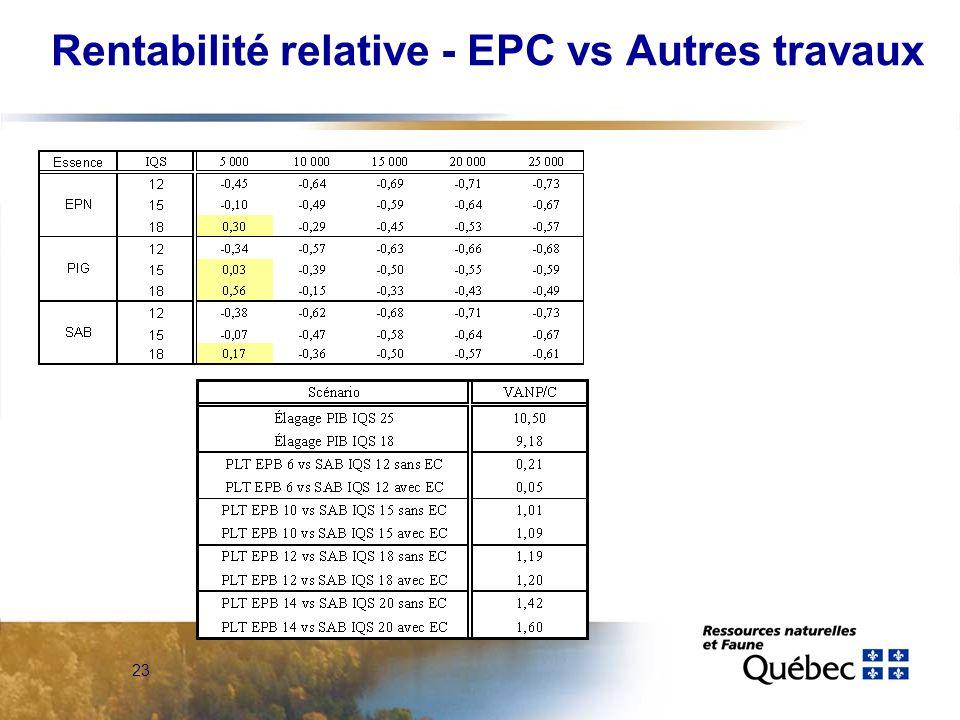 23 Rentabilité relative - EPC vs Autres travaux