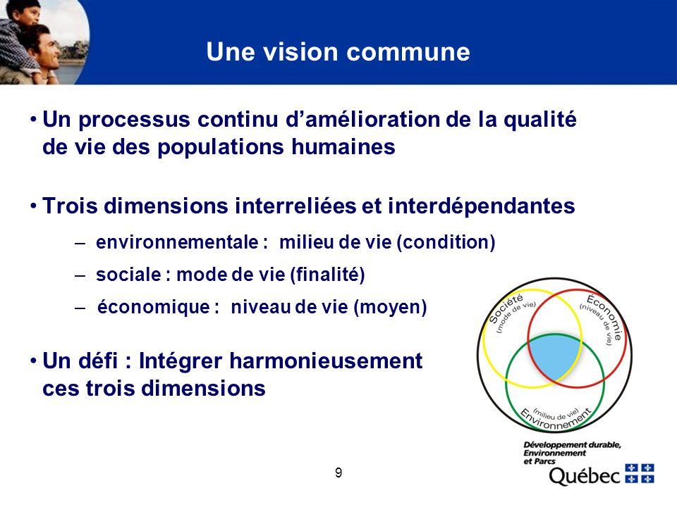 9 Une vision commune Un processus continu damélioration de la qualité de vie des populations humaines Trois dimensions interreliées et interdépendante