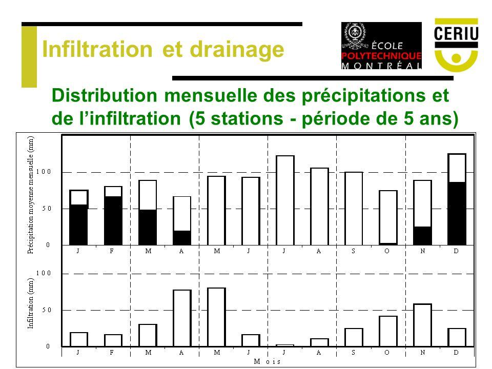 Infiltration et drainage Distribution mensuelle des précipitations et de linfiltration (5 stations - période de 5 ans)