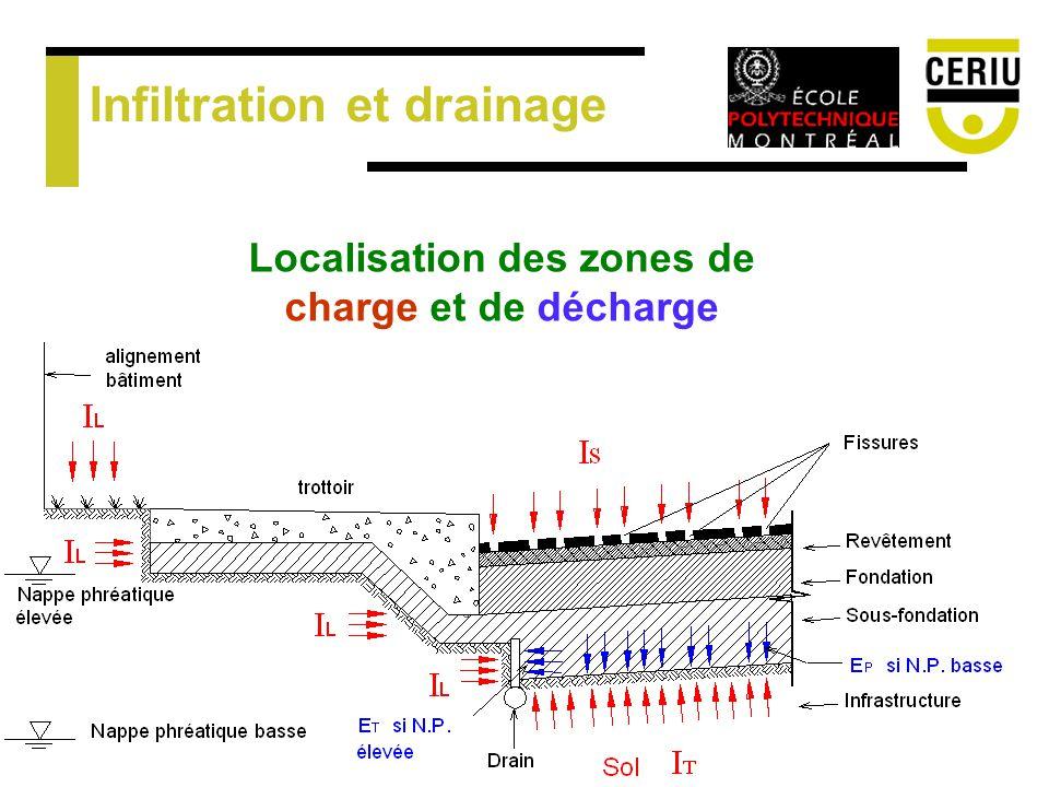 Infiltration et drainage Localisation des zones de charge et de décharge