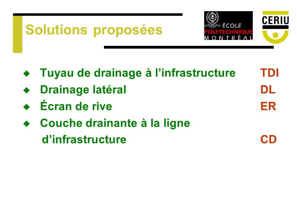 Solutions proposées Tuyau de drainage à linfrastructure TDI Drainage latéral DL Écran de rive ER Couche drainante à la ligne dinfrastructure CD
