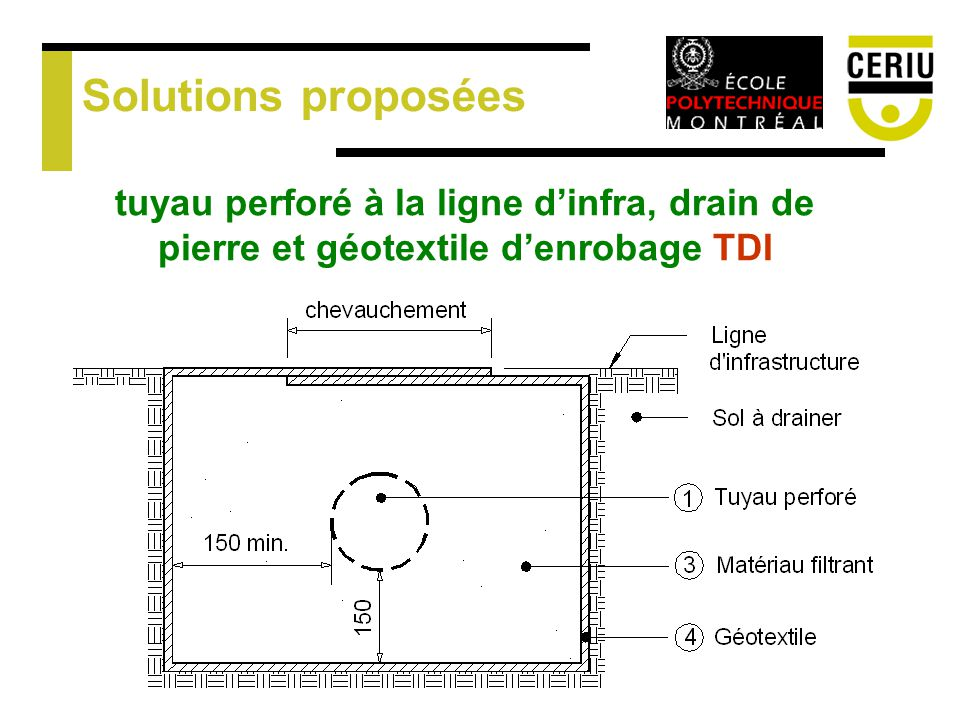 Solutions proposées tuyau perforé à la ligne dinfra, drain de pierre et géotextile denrobage TDI