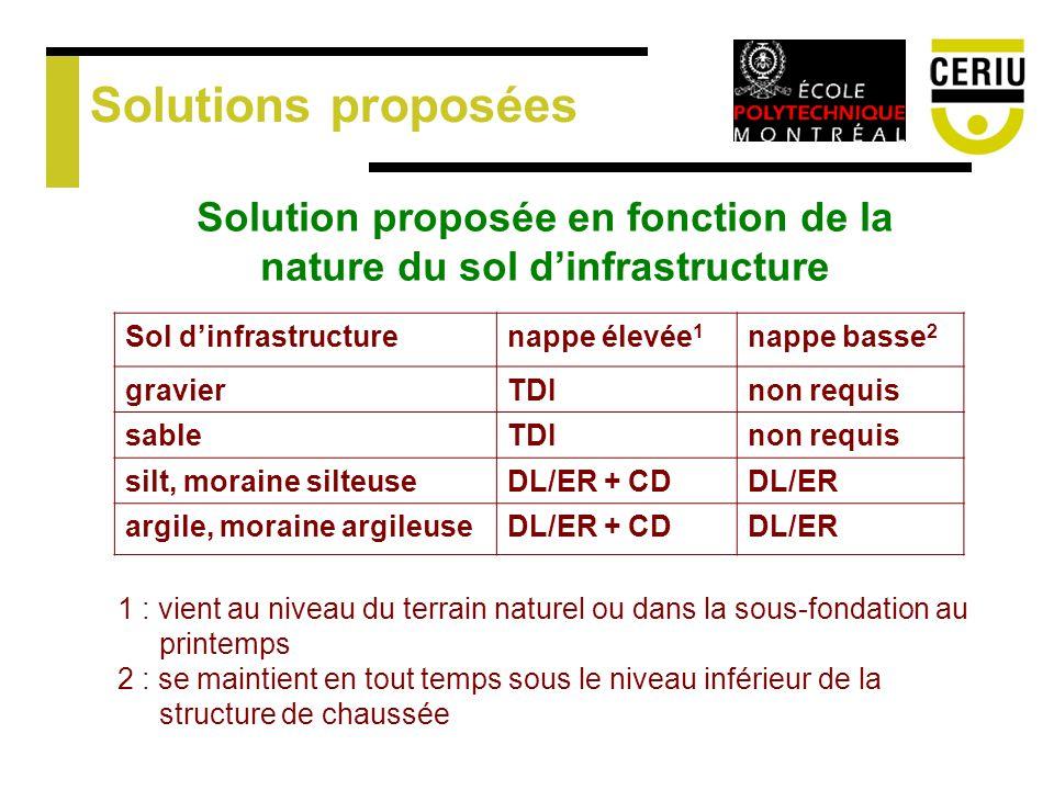Solutions proposées Solution proposée en fonction de la nature du sol dinfrastructure Sol dinfrastructurenappe élevée 1 nappe basse 2 gravierTDInon requis sableTDInon requis silt, moraine silteuseDL/ER + CDDL/ER argile, moraine argileuseDL/ER + CDDL/ER 1 : vient au niveau du terrain naturel ou dans la sous-fondation au printemps 2 : se maintient en tout temps sous le niveau inférieur de la structure de chaussée