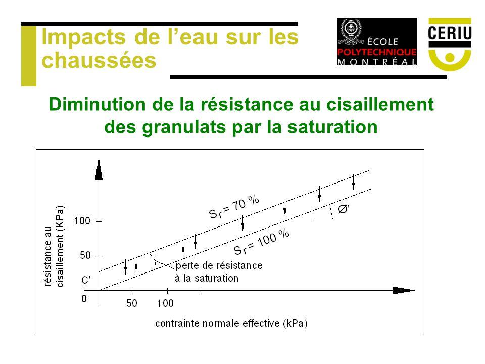 Impacts de leau sur les chaussées Diminution de la résistance au cisaillement des granulats par la saturation