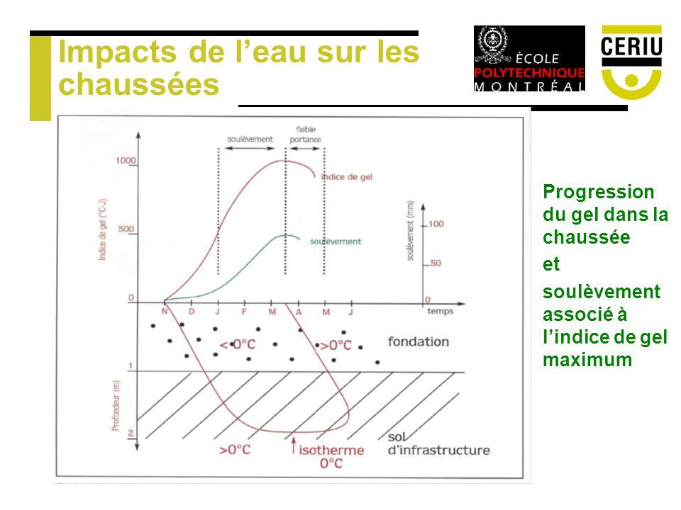 Impacts de leau sur les chaussées Progression du gel dans la chaussée et soulèvement associé à lindice de gel maximum