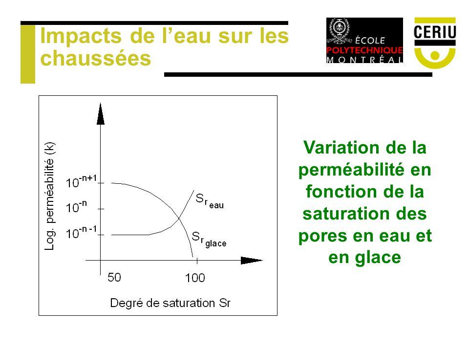 Impacts de leau sur les chaussées Variation de la perméabilité en fonction de la saturation des pores en eau et en glace