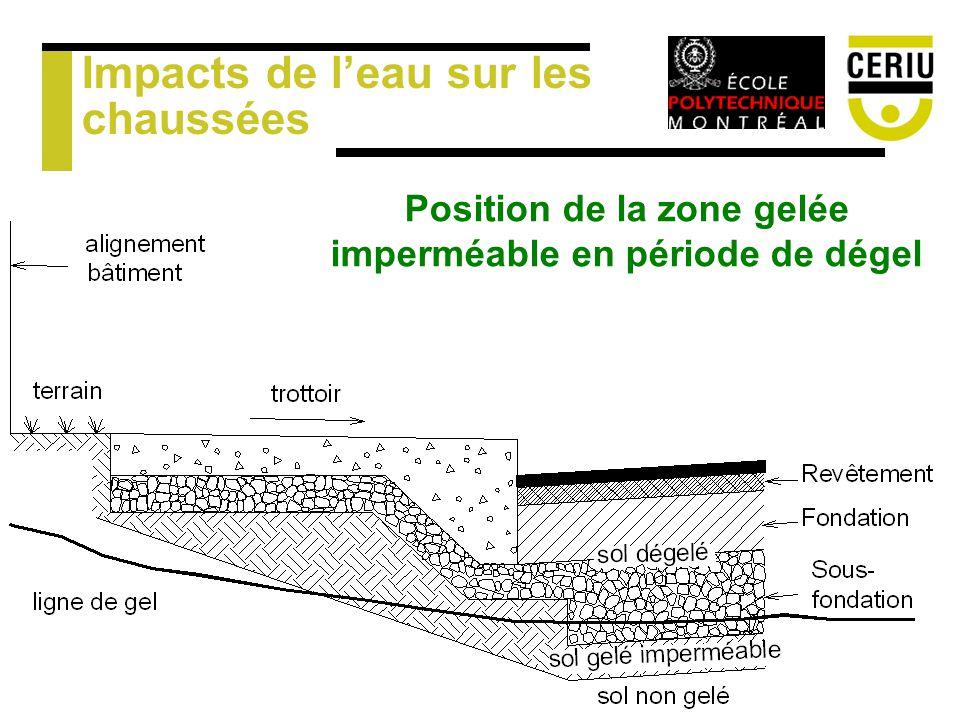 Impacts de leau sur les chaussées Position de la zone gelée imperméable en période de dégel
