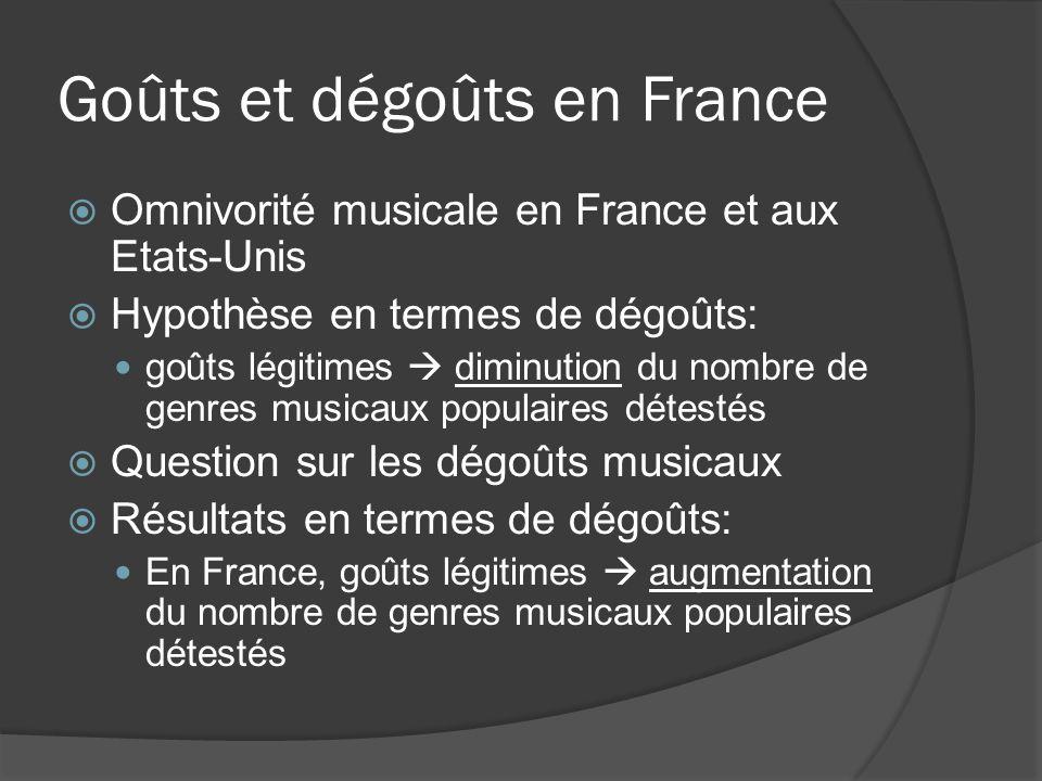 Goûts et dégoûts en France Omnivorité musicale en France et aux Etats-Unis Hypothèse en termes de dégoûts: goûts légitimes diminution du nombre de gen