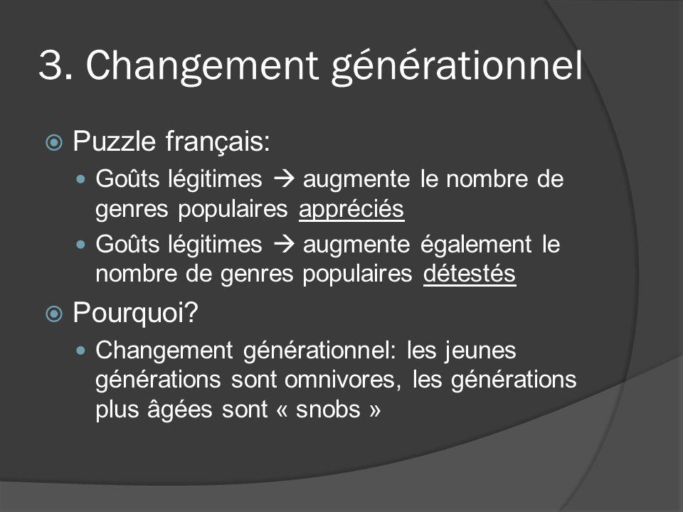 3. Changement générationnel Puzzle français: Goûts légitimes augmente le nombre de genres populaires appréciés Goûts légitimes augmente également le n