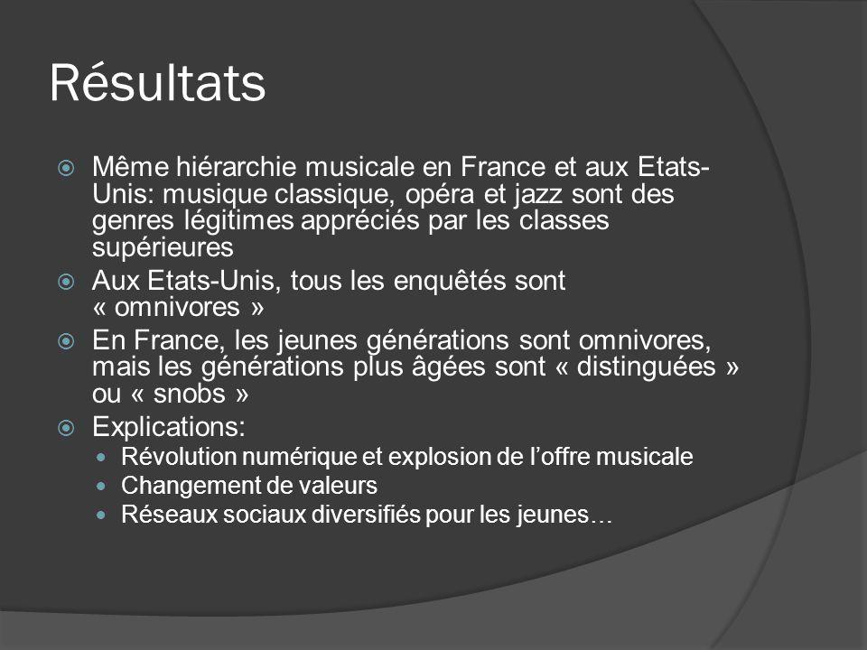 Résultats Même hiérarchie musicale en France et aux Etats- Unis: musique classique, opéra et jazz sont des genres légitimes appréciés par les classes