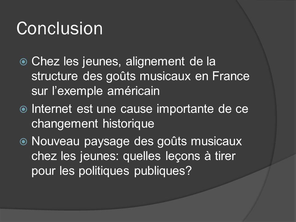 Conclusion Chez les jeunes, alignement de la structure des goûts musicaux en France sur lexemple américain Internet est une cause importante de ce cha