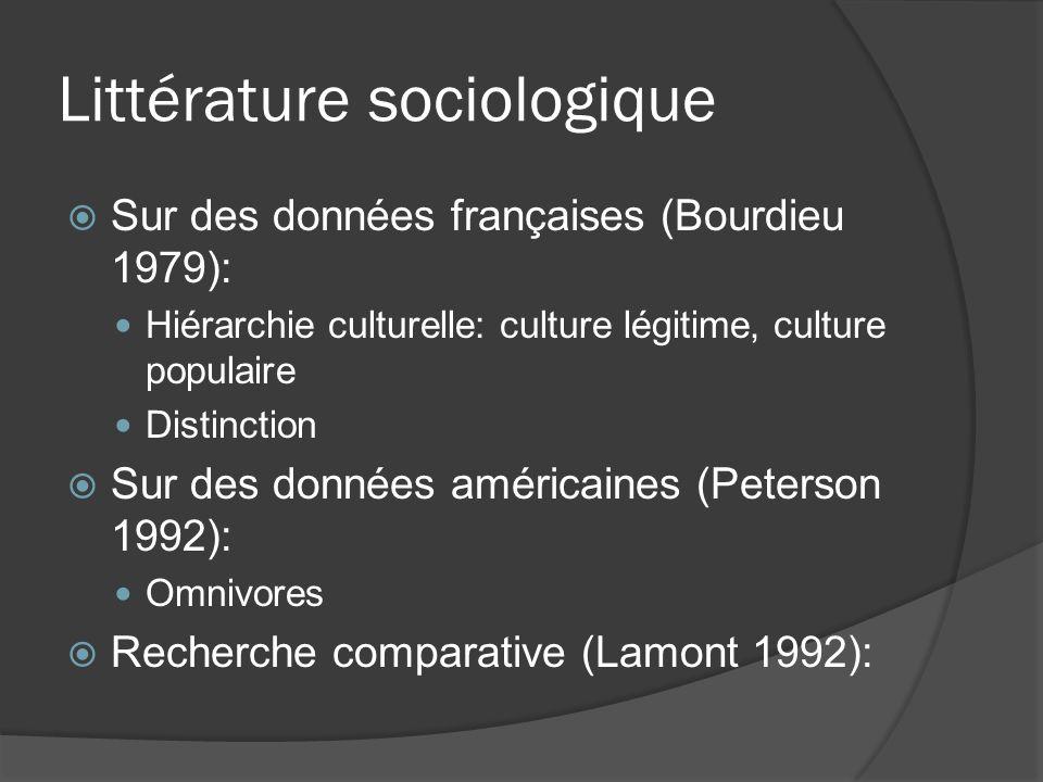 Littérature sociologique Sur des données françaises (Bourdieu 1979): Hiérarchie culturelle: culture légitime, culture populaire Distinction Sur des do