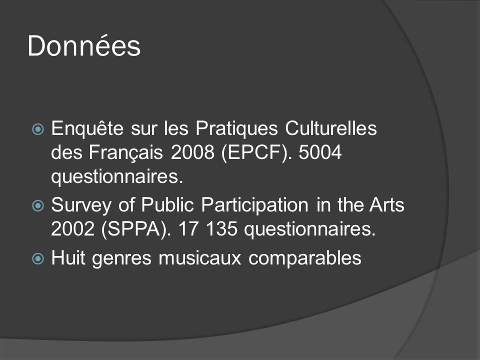 Données Enquête sur les Pratiques Culturelles des Français 2008 (EPCF). 5004 questionnaires. Survey of Public Participation in the Arts 2002 (SPPA). 1