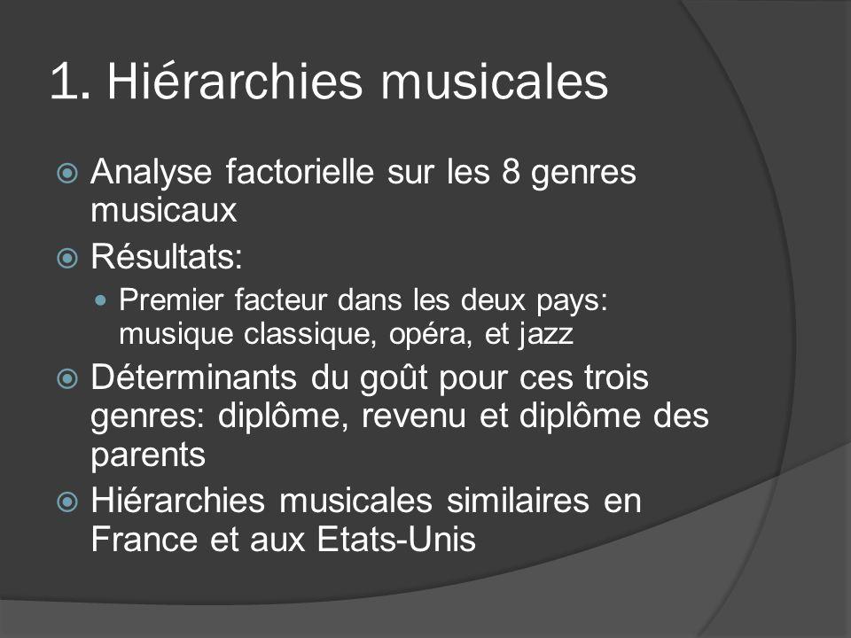 1. Hiérarchies musicales Analyse factorielle sur les 8 genres musicaux Résultats: Premier facteur dans les deux pays: musique classique, opéra, et jaz