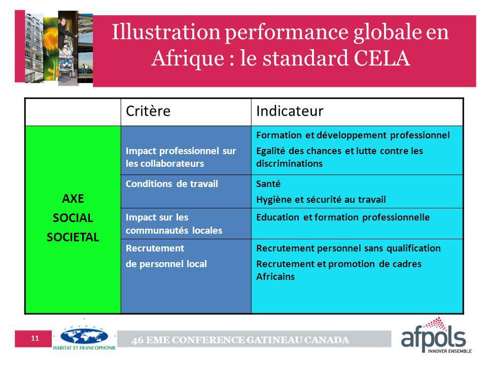 46 EME CONFERENCE GATINEAU CANADA 11 Illustration performance globale en Afrique : le standard CELA CritèreIndicateur AXE SOCIAL SOCIETAL Impact profe