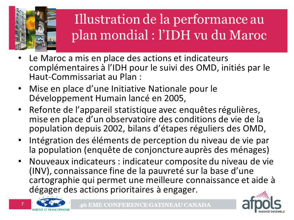 46 EME CONFERENCE GATINEAU CANADA 7 Illustration de la performance au plan mondial : lIDH vu du Maroc Le Maroc a mis en place des actions et indicateu