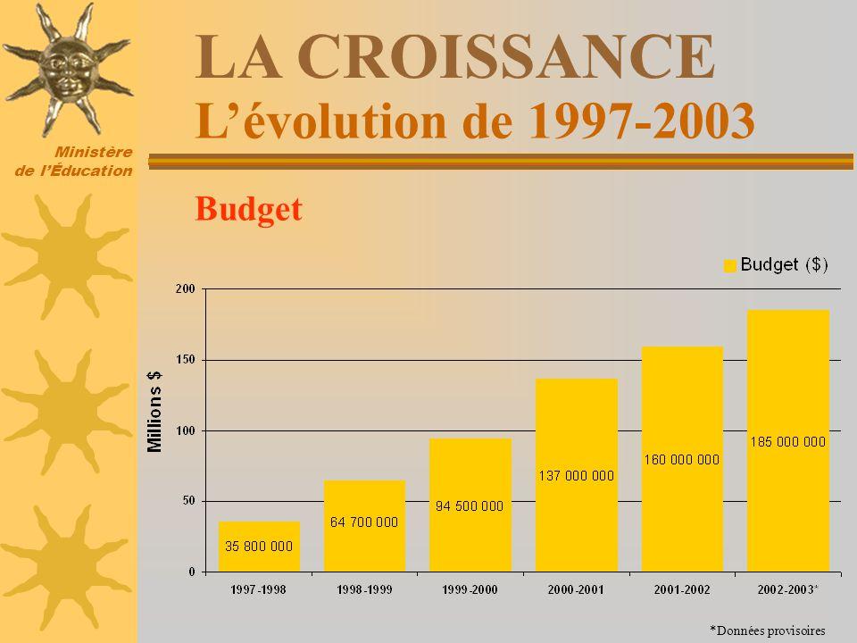 Ministère de lÉducation Lévolution de 1997-2003 LA CROISSANCE Budget *Données provisoires