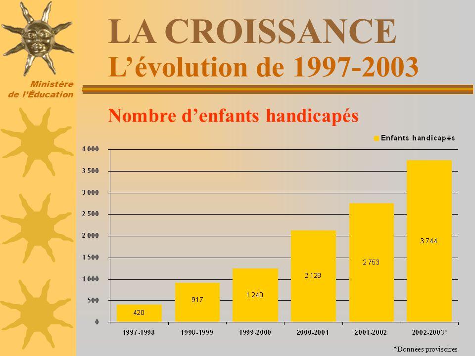 Ministère de lÉducation Lévolution de 1997-2003 LA CROISSANCE Nombre denfants handicapés *Données provisoires