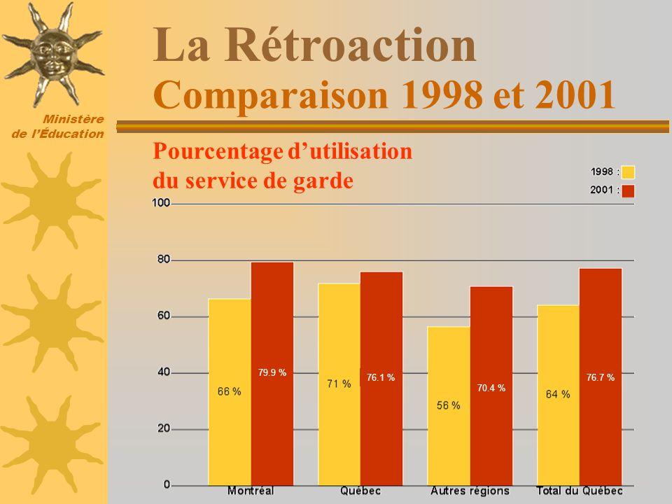 Ministère de lÉducation 76.7 % 70.4 % 76.1 % 79.9 % Pourcentage dutilisation du service de garde Comparaison 1998 et 2001 La Rétroaction