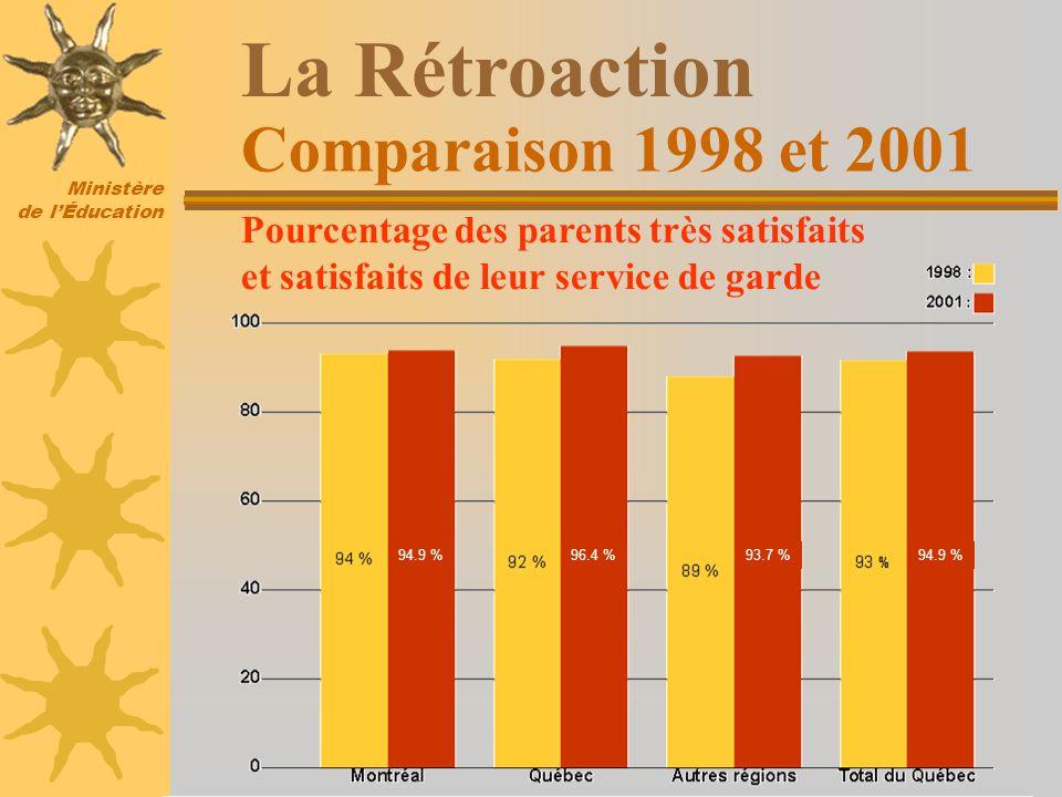 Ministère de lÉducation Comparaison 1998 et 2001 La Rétroaction Pourcentage des parents très satisfaits et satisfaits de leur service de garde 94.9 %93.7 %96.4 %94.9 %