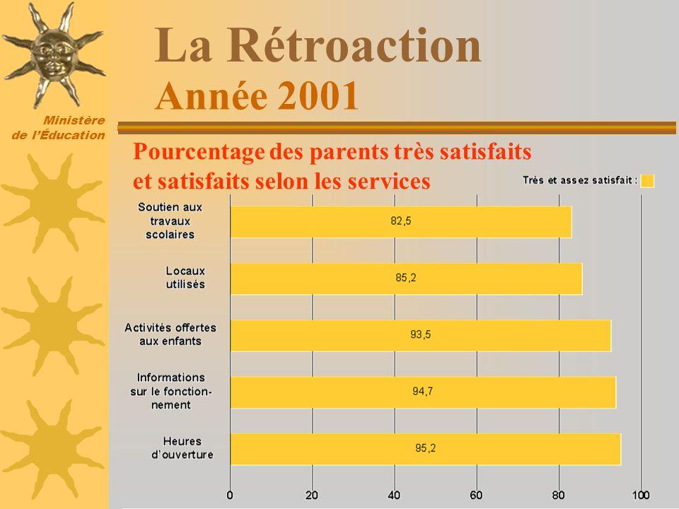 Ministère de lÉducation La Rétroaction Pourcentage des parents très satisfaits et satisfaits selon les services Année 2001
