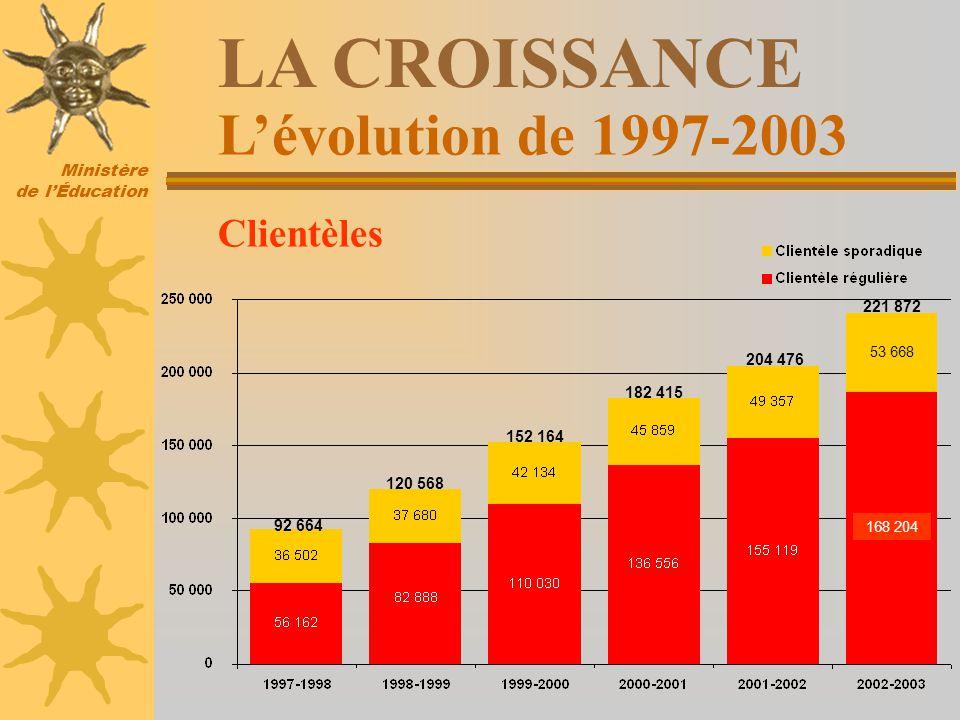 Ministère de lÉducation 92 664 120 568 152 164 182 415 204 476 221 872 Lévolution de 1997-2003 LA CROISSANCE Clientèles 168 204 53 668