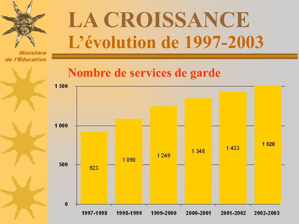 Ministère de lÉducation Lévolution de 1997-2003 LA CROISSANCE Nombre de services de garde *Données provisoires 1 528
