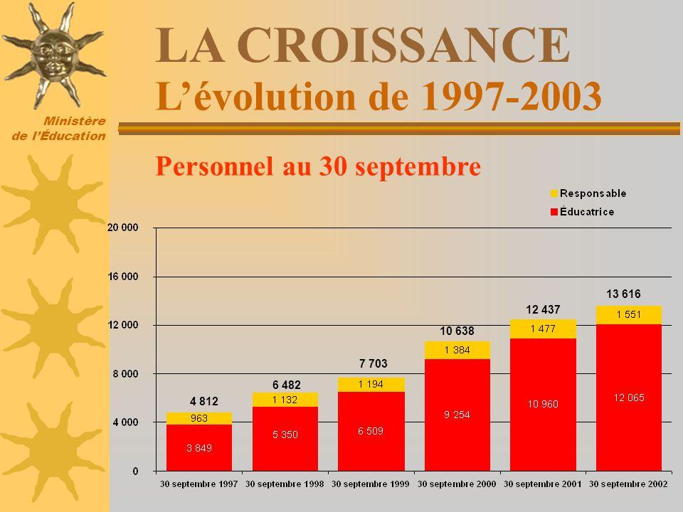 Ministère de lÉducation Lévolution de 1997-2003 LA CROISSANCE Personnel au 30 septembre 4 812 6 482 7 703 10 638 12 437 13 616