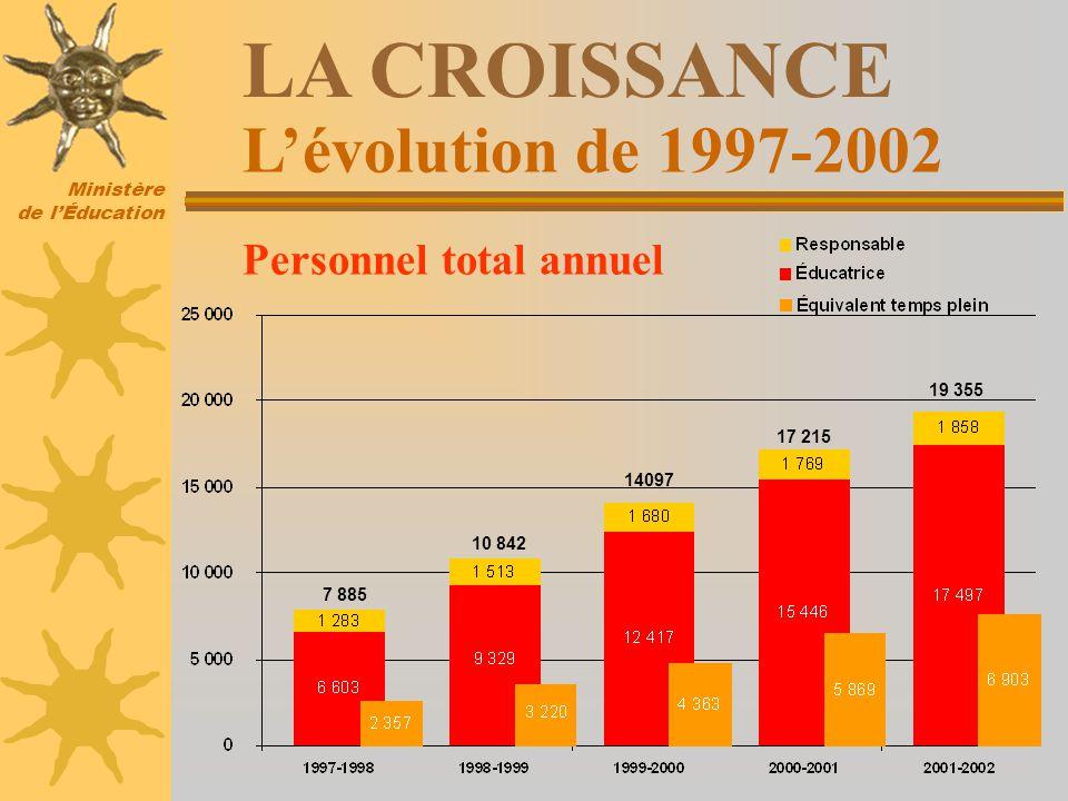 Ministère de lÉducation Lévolution de 1997-2002 LA CROISSANCE Personnel total annuel 7 885 10 842 14097 17 215 19 355