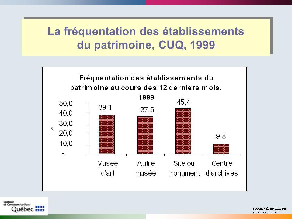 La fréquentation des établissements du patrimoine, CUQ, 1999