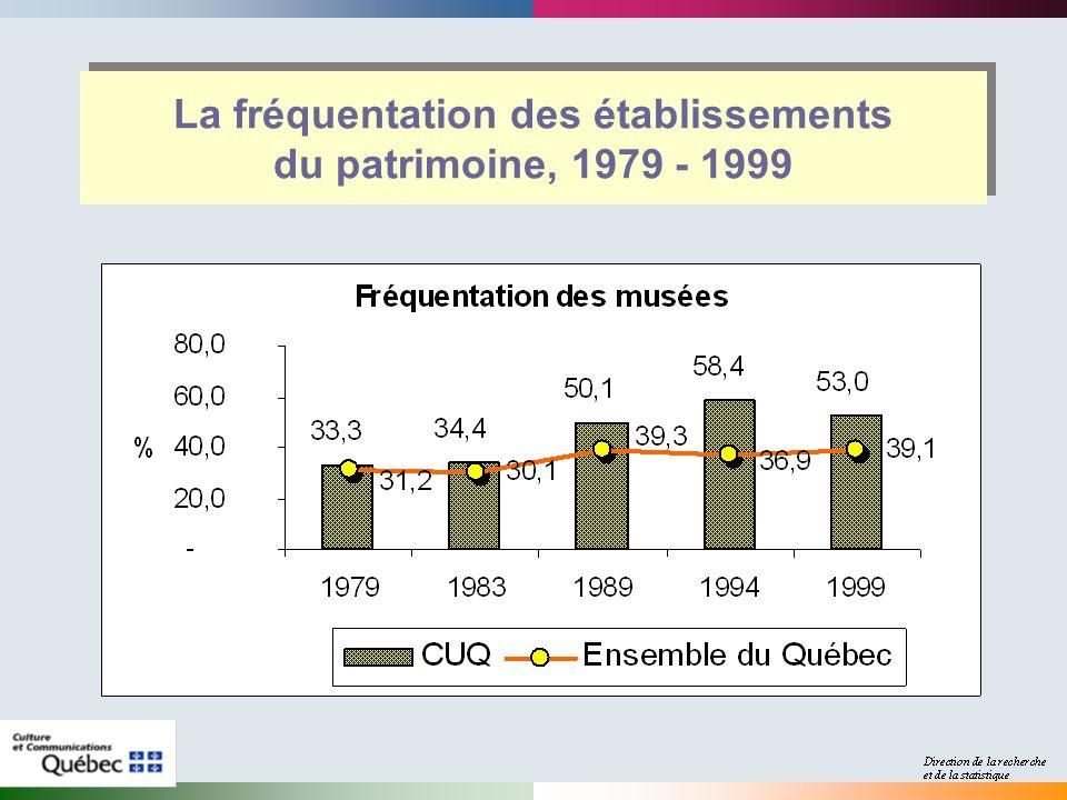 La fréquentation des établissements du patrimoine, 1979 - 1999