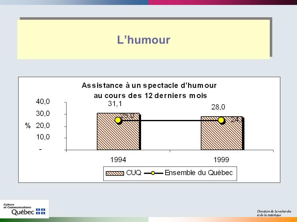 Lhumour