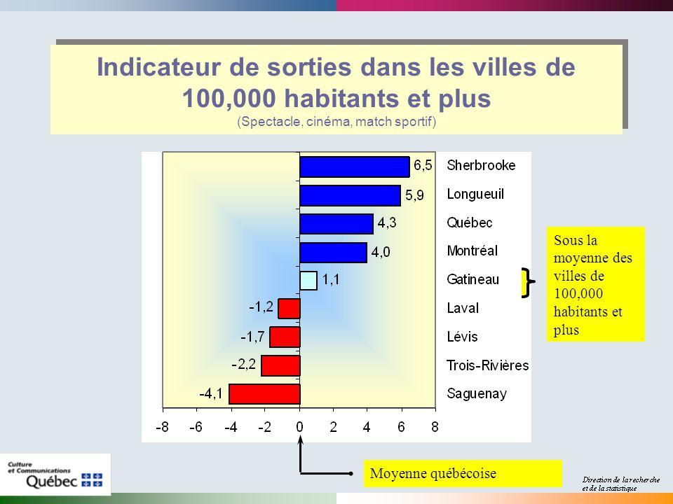 Indicateur de sorties dans les villes de 100,000 habitants et plus (Spectacle, cinéma, match sportif) Sous la moyenne des villes de 100,000 habitants et plus Moyenne québécoise