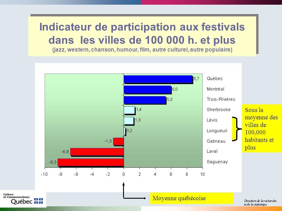 Indicateur de participation aux festivals dans les villes de 100 000 h.
