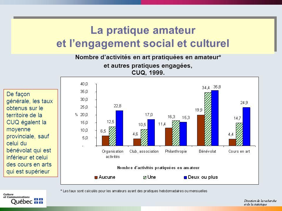 La pratique amateur et lengagement social et culturel Nombre dactivités en art pratiquées en amateur* et autres pratiques engagées, CUQ, 1999.