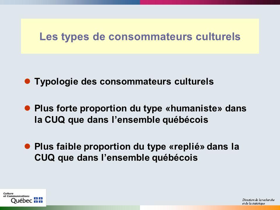 Les types de consommateurs culturels Typologie des consommateurs culturels Plus forte proportion du type «humaniste» dans la CUQ que dans lensemble québécois Plus faible proportion du type «replié» dans la CUQ que dans lensemble québécois