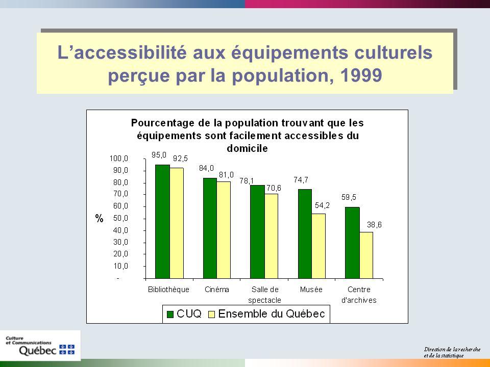 Laccessibilité aux équipements culturels perçue par la population, 1999