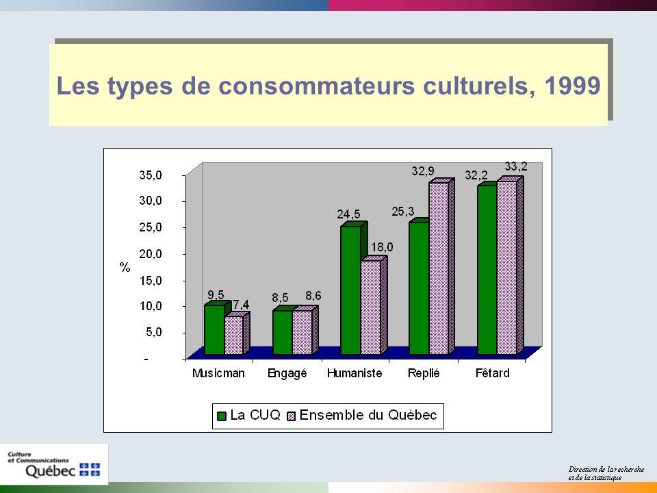 Les types de consommateurs culturels, 1999