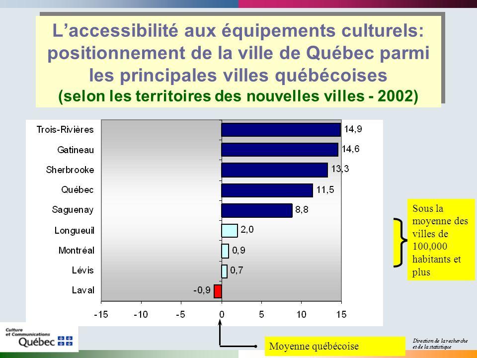 Laccessibilité aux équipements culturels: positionnement de la ville de Québec parmi les principales villes québécoises (selon les territoires des nouvelles villes - 2002) Moyenne québécoise Sous la moyenne des villes de 100,000 habitants et plus