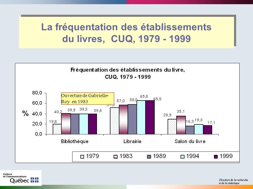 La fréquentation des établissements du livres, CUQ, 1979 - 1999 Ouverture de Gabrielle- Roy en 1983