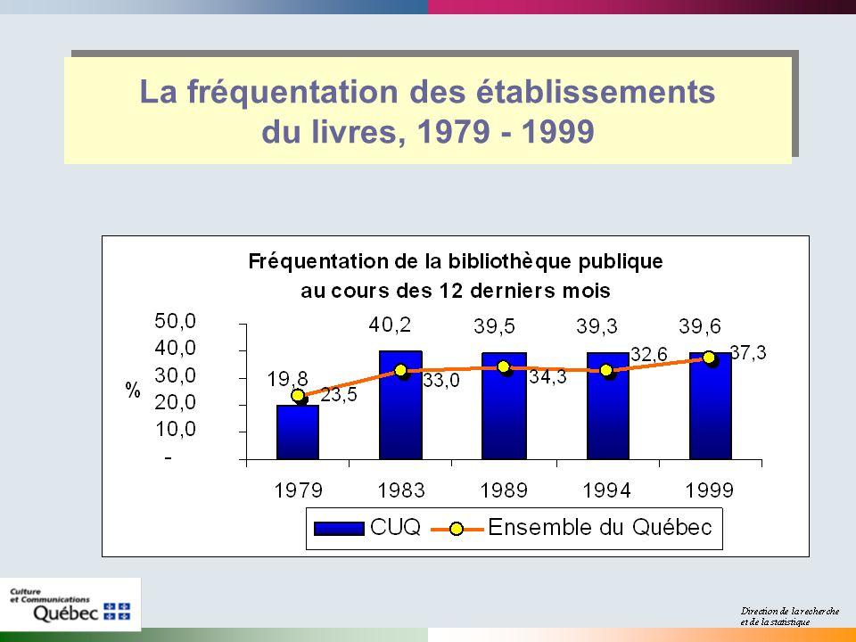 La fréquentation des établissements du livres, 1979 - 1999