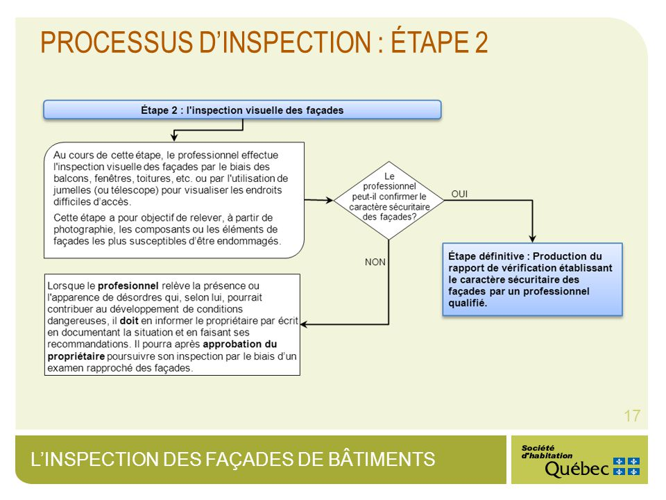 LINSPECTION DES FAÇADES DE BÂTIMENTS 17 PROCESSUS DINSPECTION : ÉTAPE 2