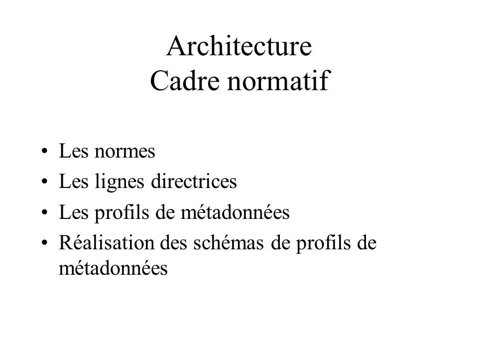 Architecture Cadre normatif Les normes Les lignes directrices Les profils de métadonnées Réalisation des schémas de profils de métadonnées